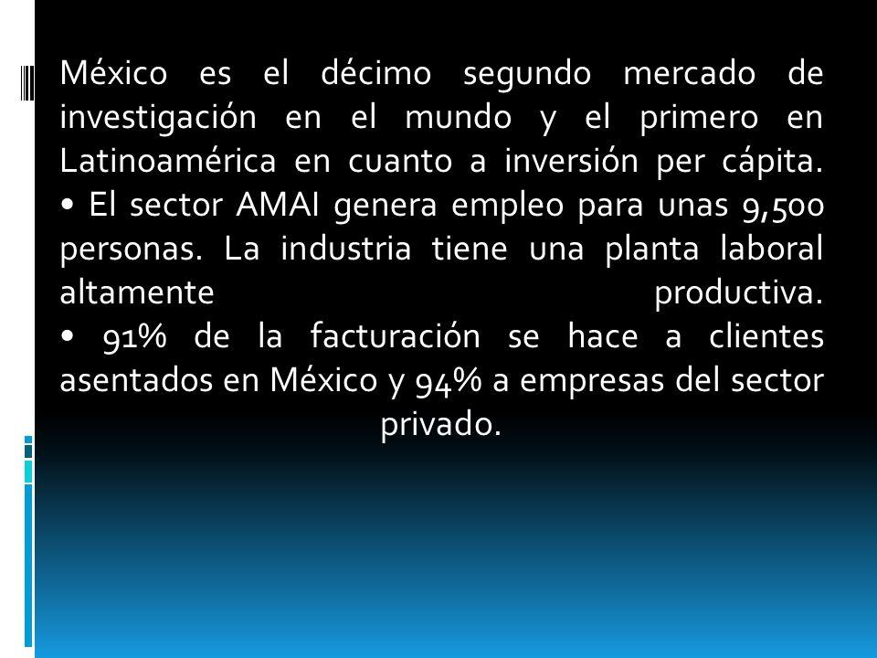 México es el décimo segundo mercado de investigación en el mundo y el primero en Latinoamérica en cuanto a inversión per cápita. El sector AMAI genera