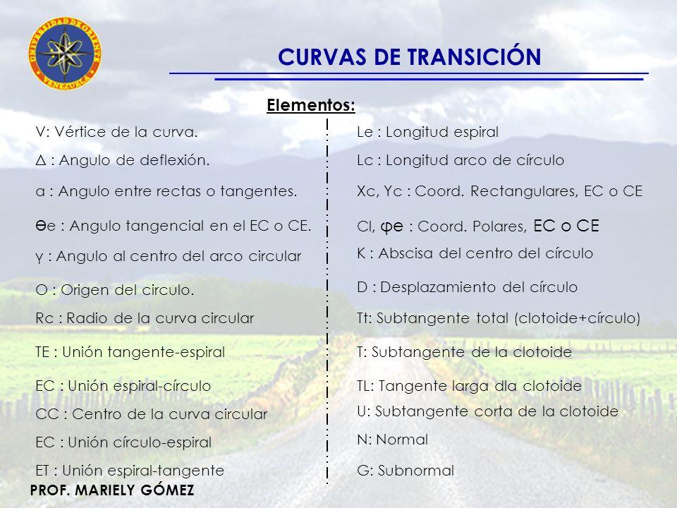 PROF. MARIELY GÓMEZ CURVAS DE TRANSICIÓN