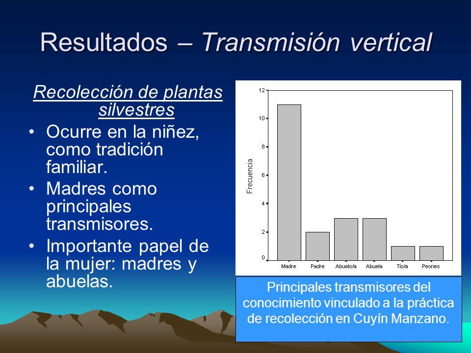 Resultados – Transmisión vertical Recolección de plantas silvestres Ocurre en la niñez, como tradición familiar.