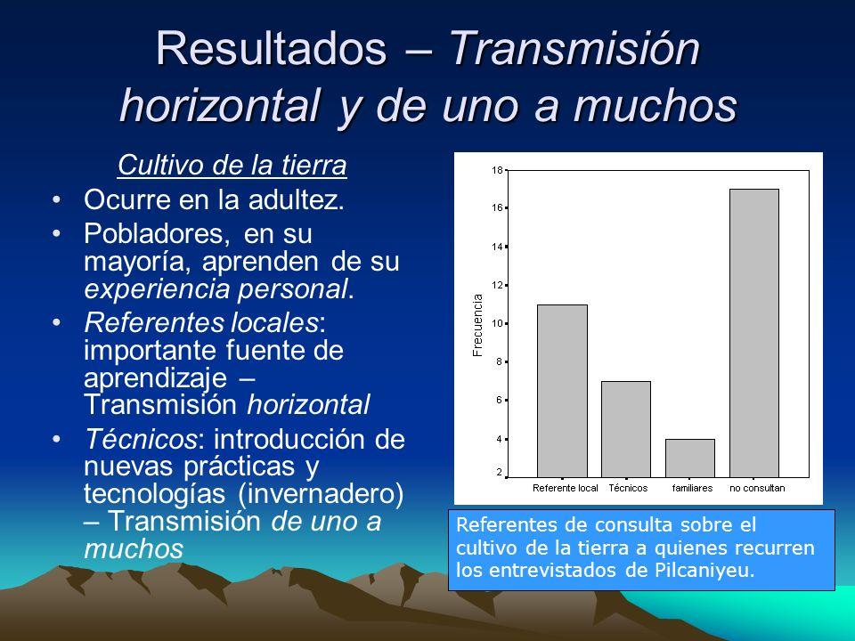 Resultados – Transmisión horizontal y de uno a muchos Cultivo de la tierra Ocurre en la adultez.