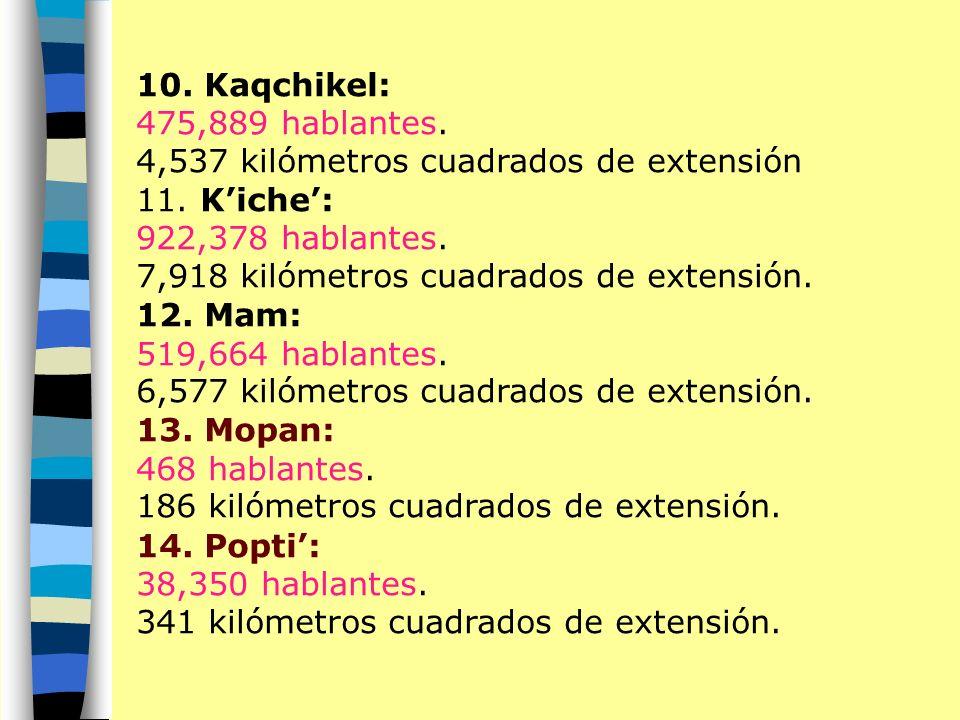 9. Itza: 123 hablantes. 1 kilómetro cuadrados de extensión. 5. Chorti: 9,105 hablantes. 240 kilómetros cuadrados de extensión. 6. Chuj: 38,253 hablant