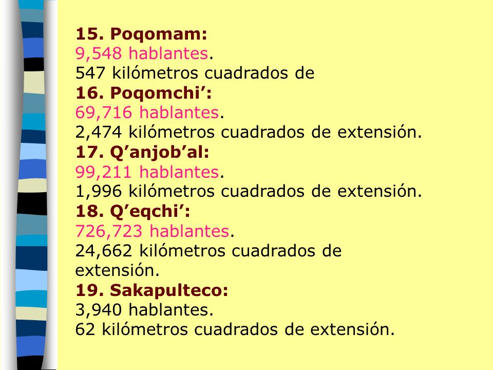 10. Kaqchikel: 475,889 hablantes. 4,537 kilómetros cuadrados de extensión 11. Kiche: 922,378 hablantes. 7,918 kilómetros cuadrados de extensión. 12. M