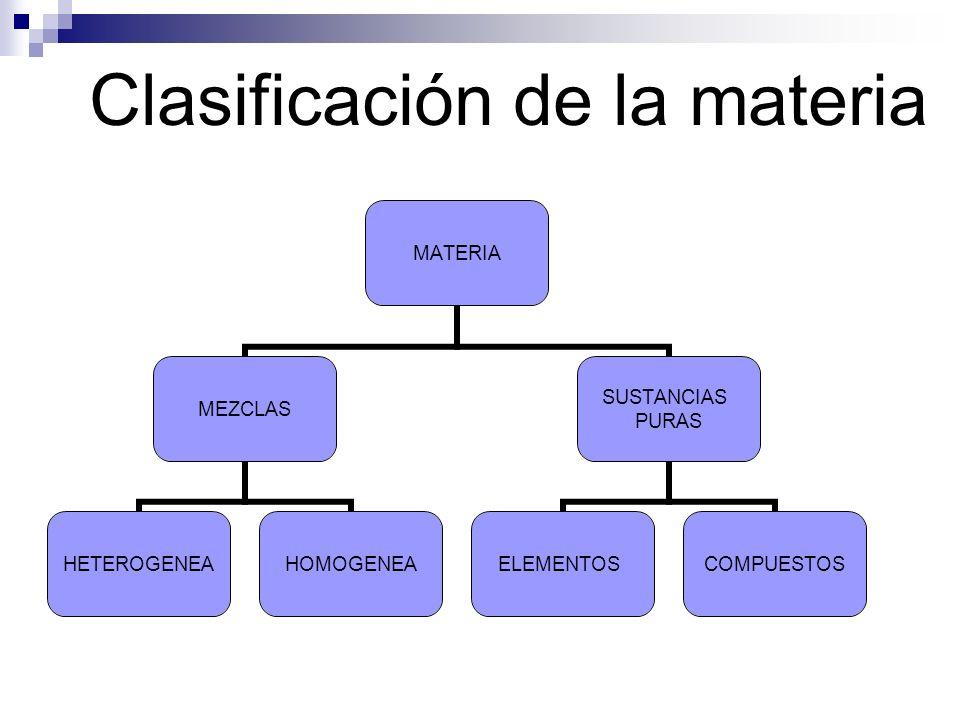 Clasificación de la materia MATERIA MEZCLAS HETEROGENEAHOMOGENEA SUSTANCIAS PURAS ELEMENTOSCOMPUESTOS