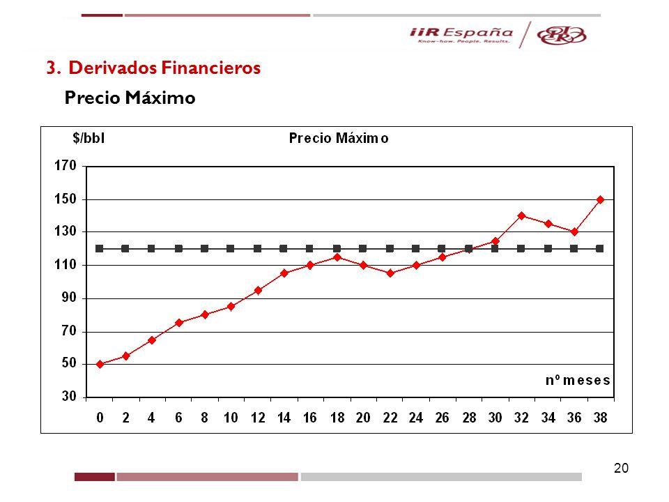 20 3. Derivados Financieros Precio Máximo