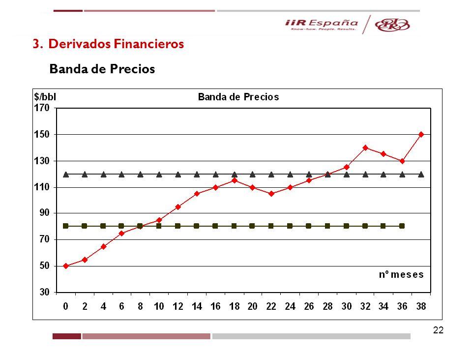 22 3. Derivados Financieros Banda de Precios
