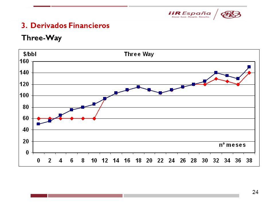 24 3. Derivados Financieros Three-Way