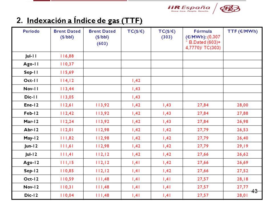 43 5. Casos Prácticos 2. Indexación a Índice de gas (TTF) PeriodoBrent Dated ($/bbl) (603) TC($/)TC($/) (303) Fórmula (/MWh): ( 0,307 * B.Dated (603)+