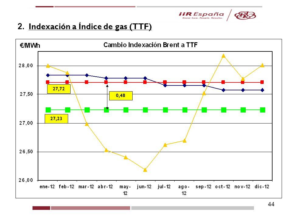 44 5. Casos Prácticos 2. Indexación a Índice de gas (TTF) 0,48 27,23 27,72