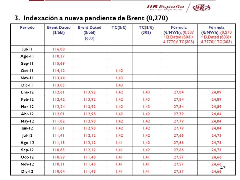 47 5. Casos Prácticos 3.Indexación a nueva pendiente de Brent (0,270) PeriodoBrent Dated ($/bbl) (603) TC($/)TC($/) (303) Fórmula (/MWh): ( 0,307 * B.