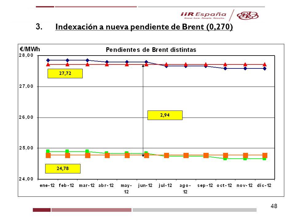 48 5. Casos Prácticos 3. Indexación a nueva pendiente de Brent (0,270) 2,94 24,78 27,72
