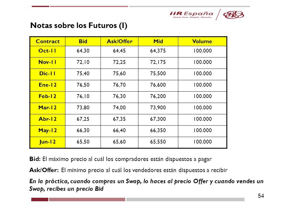 54 Notas sobre los Futuros (I) ContractBidAsk/OfferMidVolume Oct-1164,3064,4564,375100.000 Nov-1172,1072,2572,175100.000 Dic-1175,4075,6075,500100.000