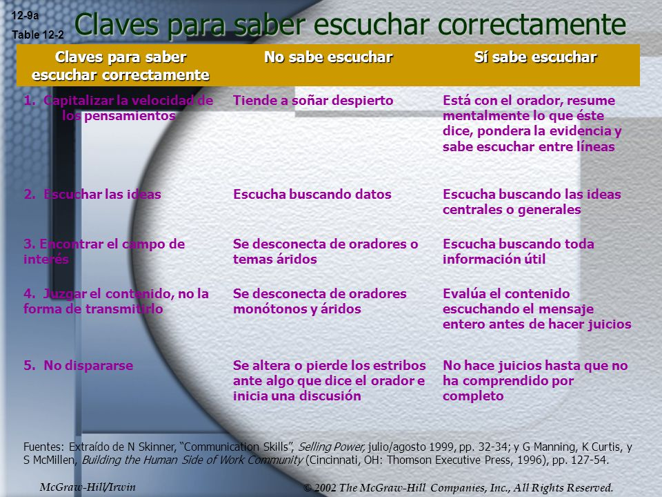 McGraw-Hill/Irwin © 2002 The McGraw-Hill Companies, Inc., All Rights Reserved. Claves para saber escuchar correctamente 12-9a Table 12-2 Claves para s