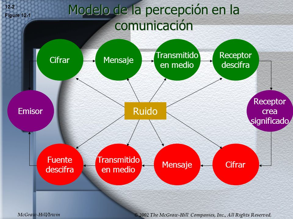 McGraw-Hill/Irwin © 2002 The McGraw-Hill Companies, Inc., All Rights Reserved. Modelo de la percepción en la comunicación 12-2 Figure 12-1 Ruido Emiso