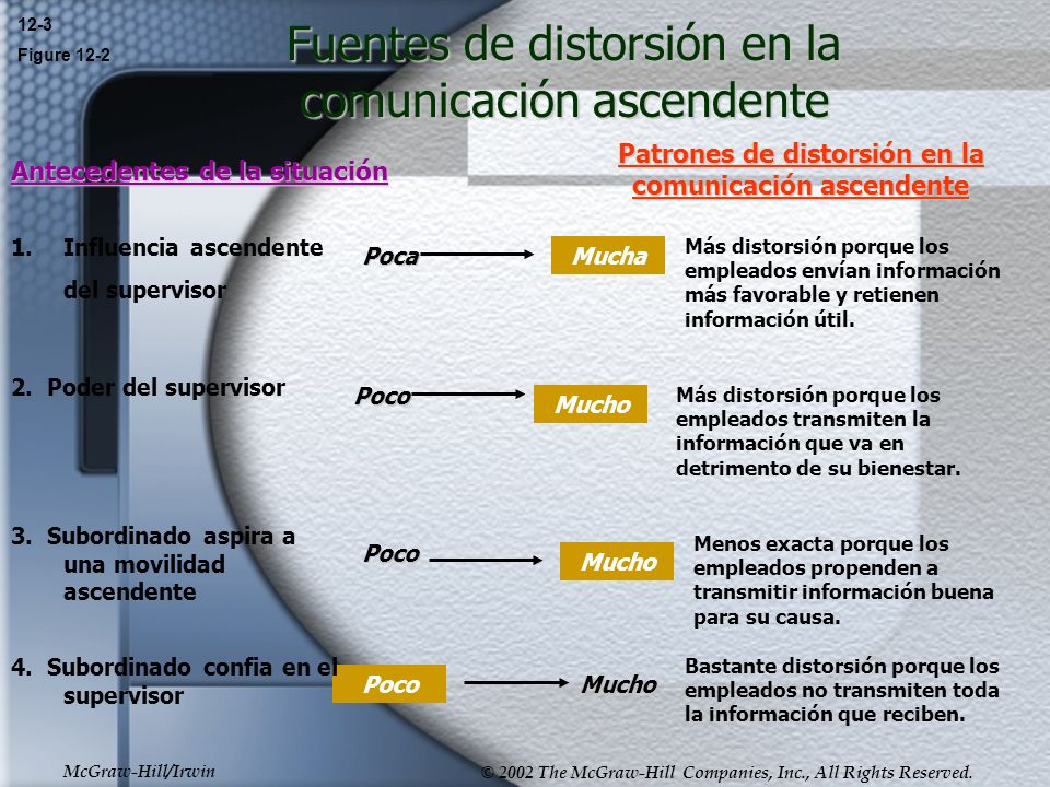 McGraw-Hill/Irwin © 2002 The McGraw-Hill Companies, Inc., All Rights Reserved. Fuentes de distorsión en la comunicación ascendente 12-3 Figure 12-2 An