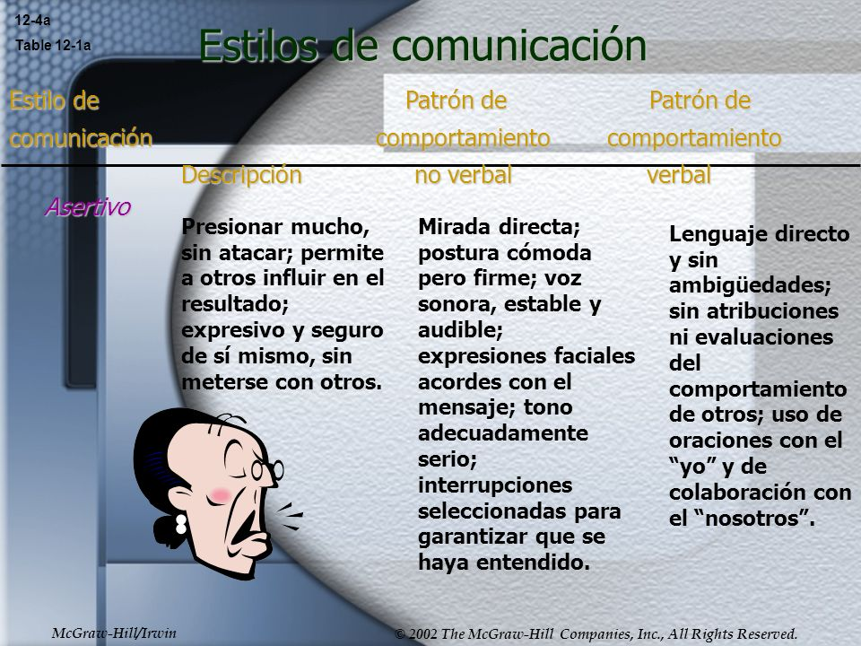 McGraw-Hill/Irwin © 2002 The McGraw-Hill Companies, Inc., All Rights Reserved. Estilos de comunicación 12-4a Table 12-1a Asertivo Presionar mucho, sin