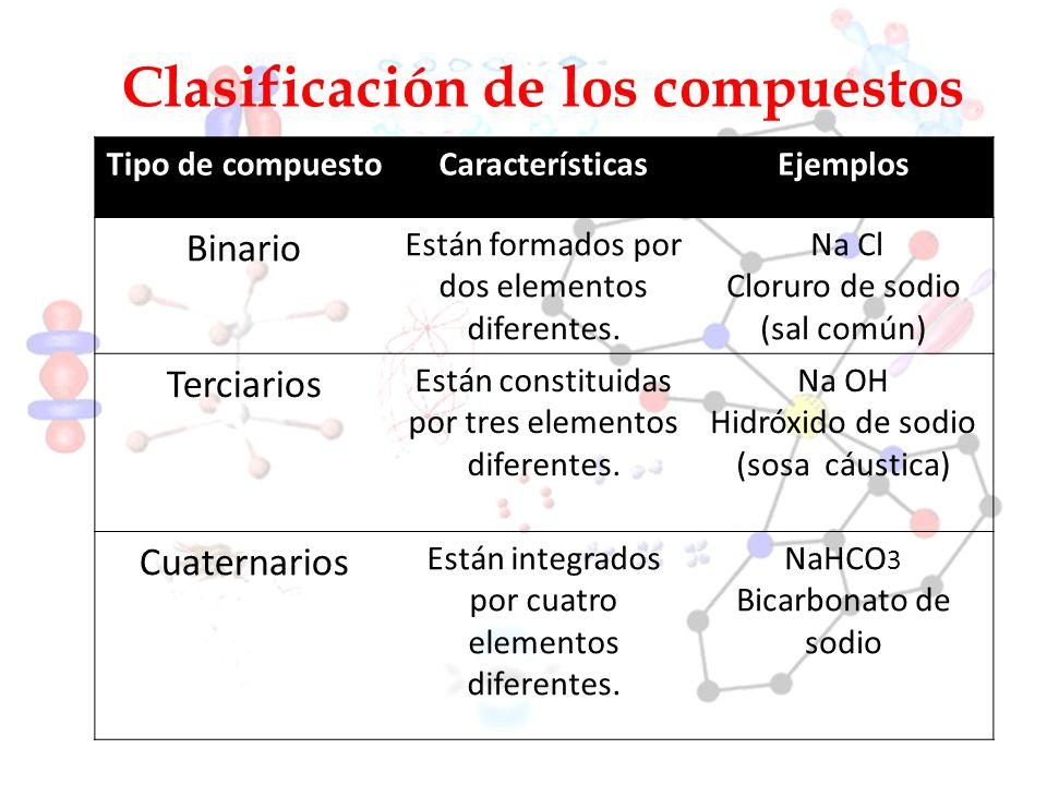 Clasificación de los compuestos Tipo de compuestoCaracterísticasEjemplos Binario Están formados por dos elementos diferentes. Na Cl Cloruro de sodio (