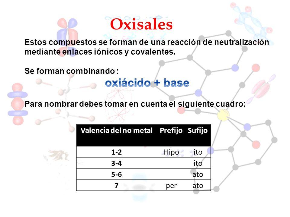 Oxisales Valencia del no metalPrefijoSufijo 1-2Hipoito 3-4ito 5-6ato 7perato