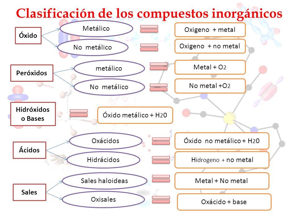 Clasificación de los compuestos inorgánicos Óxido Metálico No metálico Oxigeno + metal Oxigeno + no metal Hidróxidos o Bases Óxido metálico + H 2 0 Hi