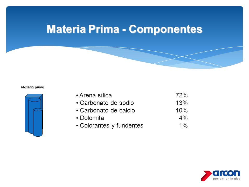 Materia Prima - Componentes Materia prima Arena sílica72% Carbonato de sodio13% Carbonato de calcio10% Dolomita 4% Colorantes y fundentes 1%