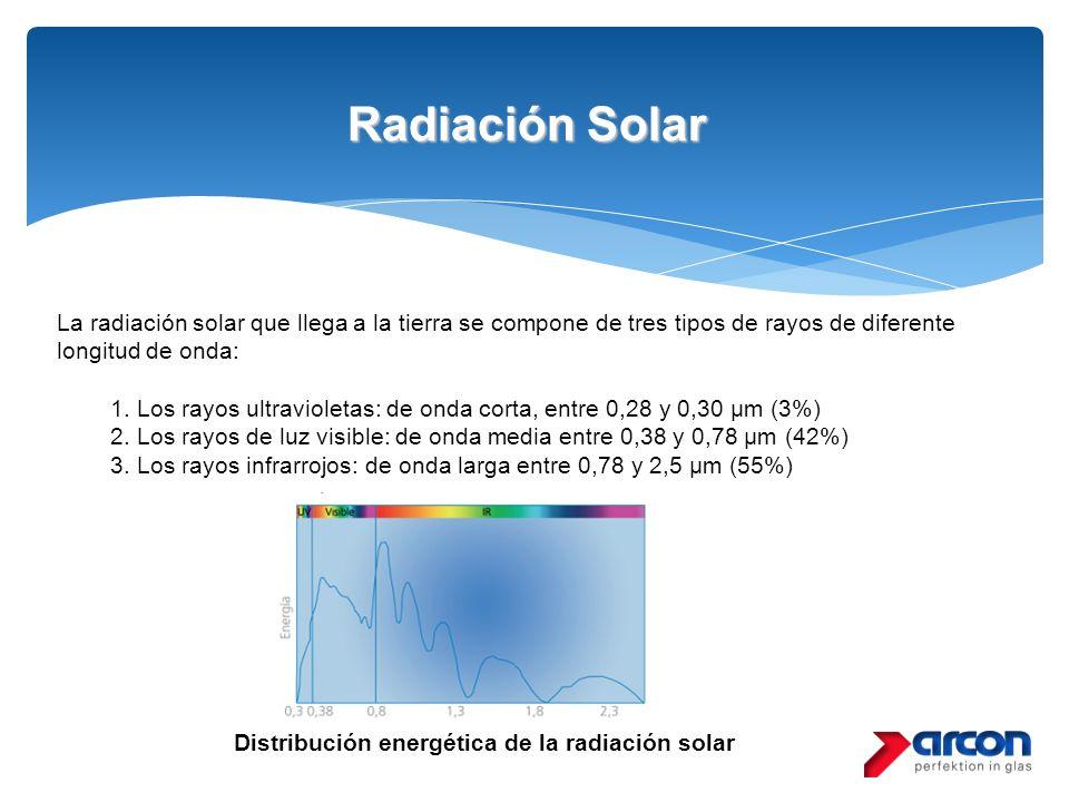 Radiación Solar La radiación solar que llega a la tierra se compone de tres tipos de rayos de diferente longitud de onda: 1. Los rayos ultravioletas: