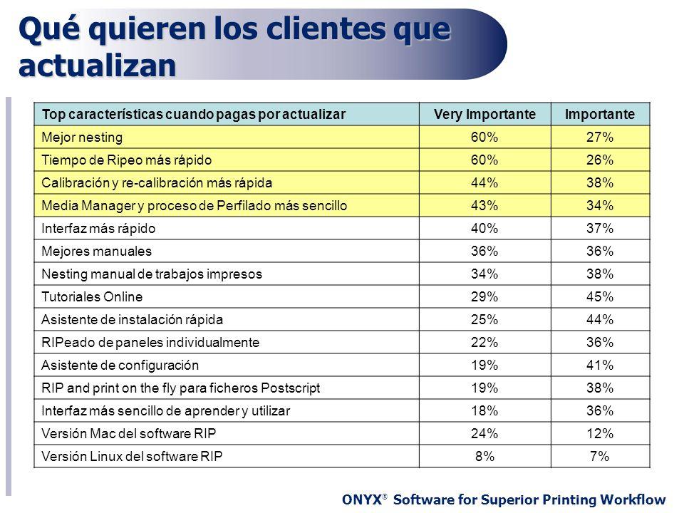 ONYX ® Software for Superior Printing Workflow Qué quieren los clientes que actualizan Top características cuando pagas por actualizarVery ImportanteI
