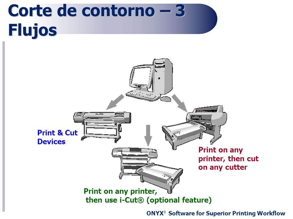 ONYX ® Software for Superior Printing Workflow Corte de contorno – 3 Flujos Print & Cut Devices Print on any printer, then use i-Cut® (optional featur