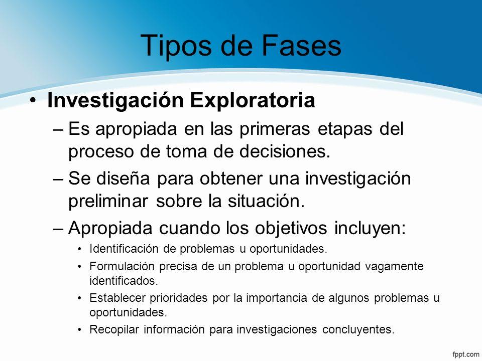 Tipos de Fases Investigación Exploratoria –Es apropiada en las primeras etapas del proceso de toma de decisiones. –Se diseña para obtener una investig