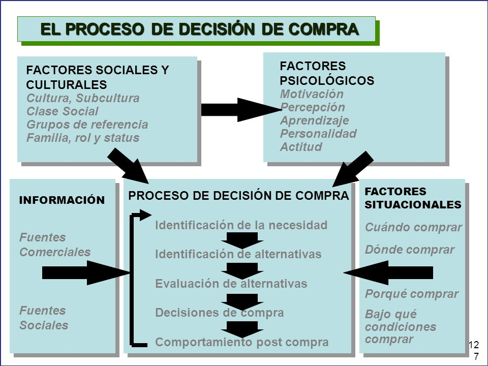 LDD127 PROCESO DE DECISIÓN DE COMPRA Identificación de la necesidad Identificación de alternativas Evaluación de alternativas Decisiones de compra Com