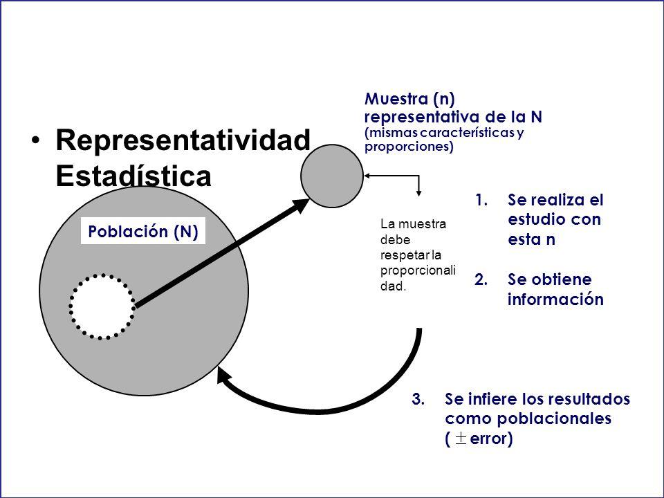 Representatividad Estadística Población (N) Muestra (n) representativa de la N (mismas características y proporciones) 1.Se realiza el estudio con est