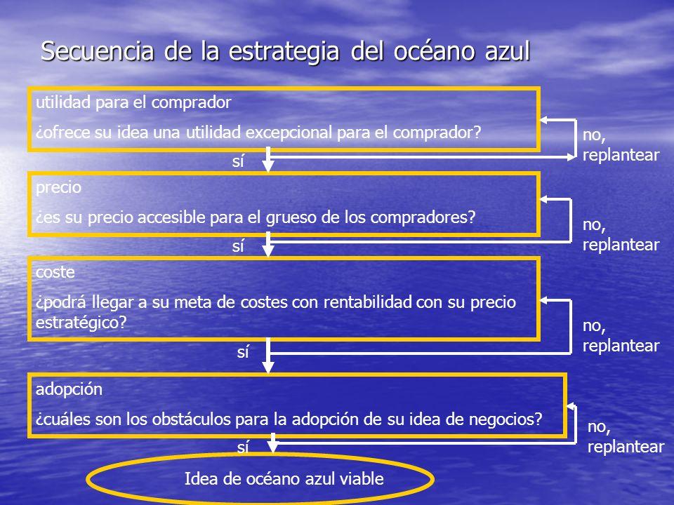 Secuencia de la estrategia del océano azul utilidad para el comprador ¿ofrece su idea una utilidad excepcional para el comprador? precio ¿es su precio