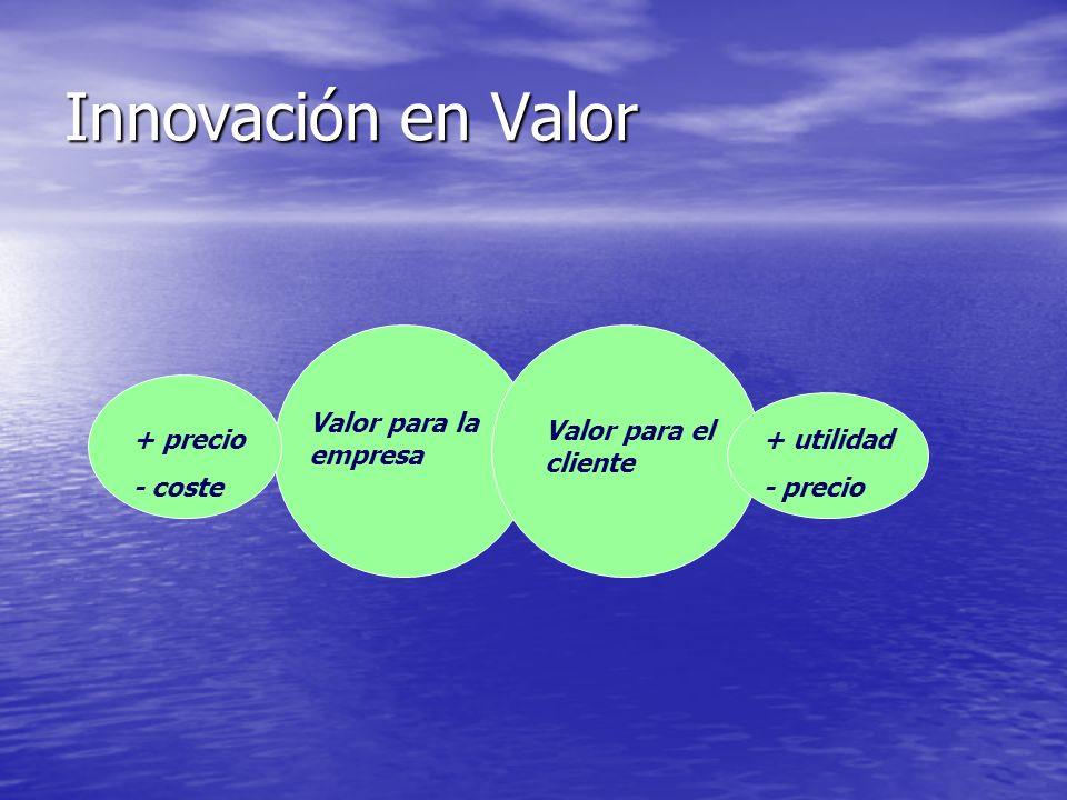 Innovación en Valor Valor para la empresa Valor para el cliente + precio - coste + utilidad - precio