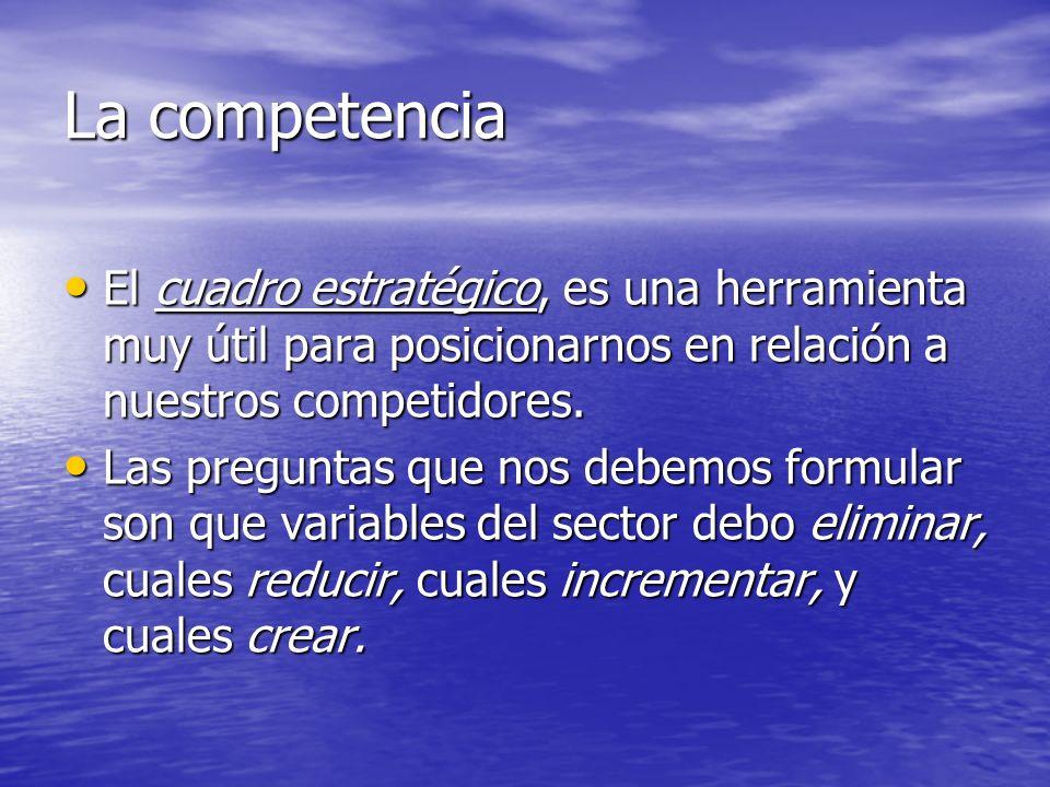 La competencia El cuadro estratégico, es una herramienta muy útil para posicionarnos en relación a nuestros competidores. El cuadro estratégico, es un