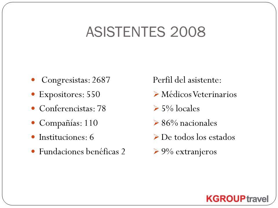 ASISTENTES 2008 Congresistas: 2687 Expositores: 550 Conferencistas: 78 Compañías: 110 Instituciones: 6 Fundaciones benéficas 2 Perfil del asistente: M