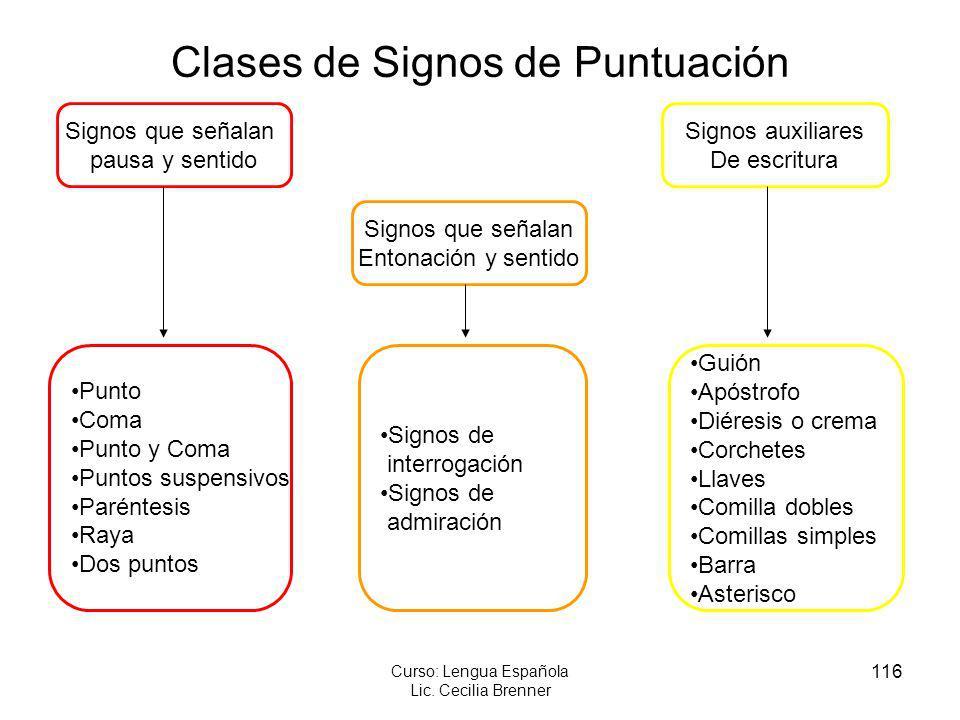 116 Curso: Lengua Española Lic. Cecilia Brenner Signos que señalan pausa y sentido Signos que señalan Entonación y sentido Signos auxiliares De escrit
