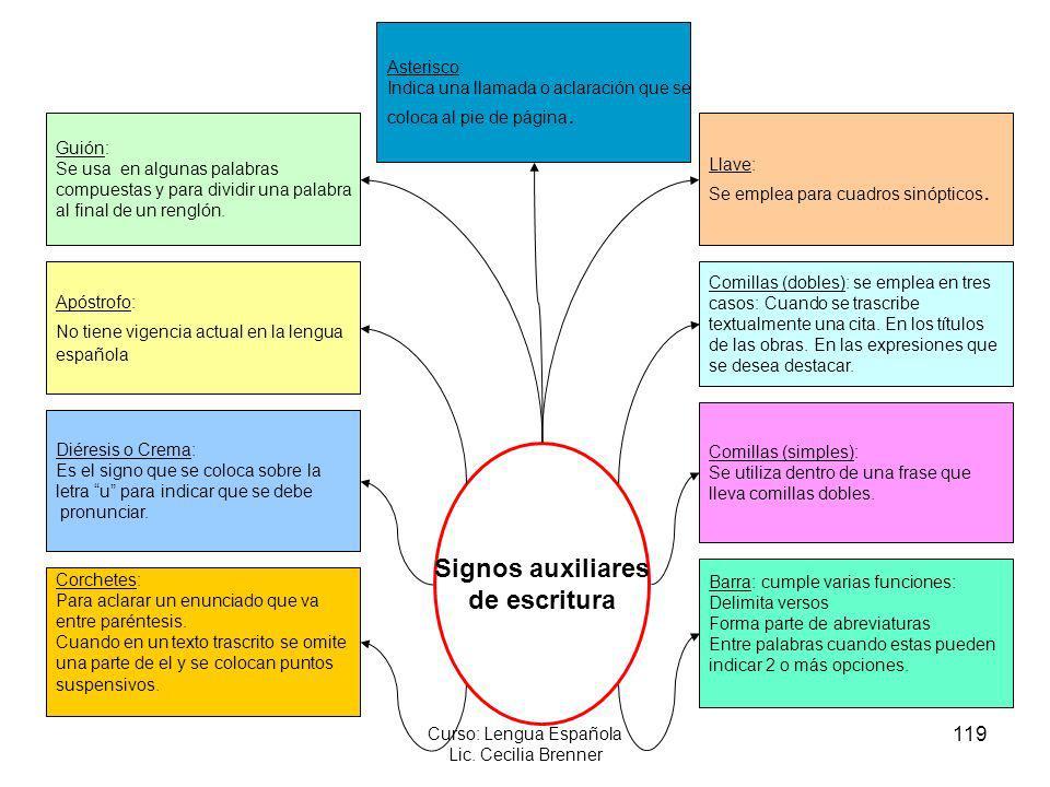 119 Curso: Lengua Española Lic. Cecilia Brenner Guión: Se usa en algunas palabras compuestas y para dividir una palabra al final de un renglón. Comill