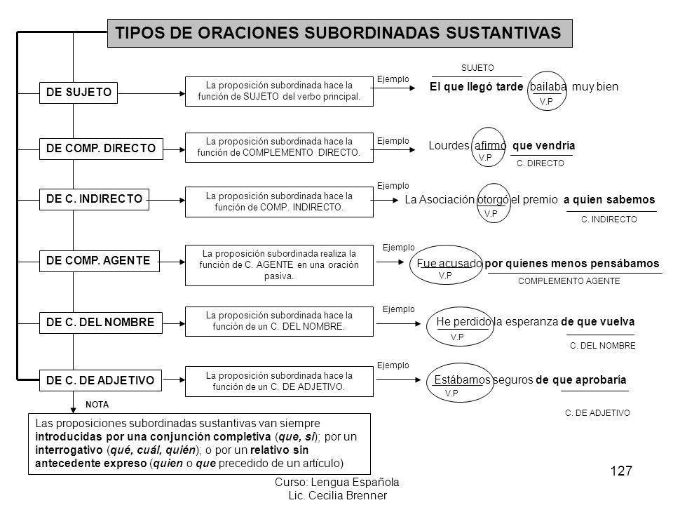 127 Curso: Lengua Española Lic. Cecilia Brenner TIPOS DE ORACIONES SUBORDINADAS SUSTANTIVAS DE SUJETO DE COMP. DIRECTO DE C. INDIRECTO DE COMP. AGENTE