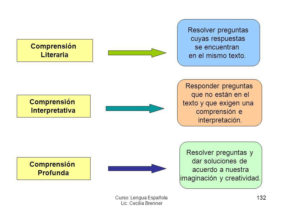 132 Curso: Lengua Española Lic. Cecilia Brenner Comprensión Profunda Comprensión Interpretativa Comprensión Literaria Resolver preguntas cuyas respues