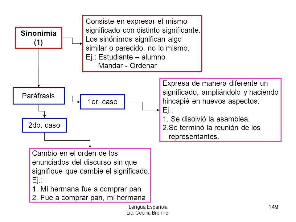 149 Lengua Española Lic. Cecilia Brenner Sinonimia (1) Consiste en expresar el mismo significado con distinto significante. Los sinónimos significan a