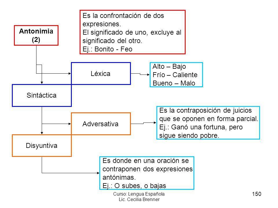 150 Curso: Lengua Española Lic. Cecilia Brenner Antonimia (2) Es la confrontación de dos expresiones. El significado de uno, excluye al significado de