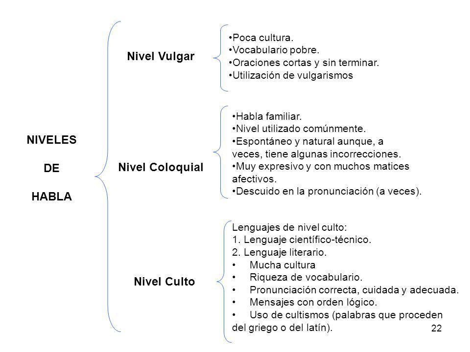 22 NIVELES DE HABLA Nivel Vulgar Nivel Coloquial Nivel Culto Poca cultura. Vocabulario pobre. Oraciones cortas y sin terminar. Utilización de vulgaris