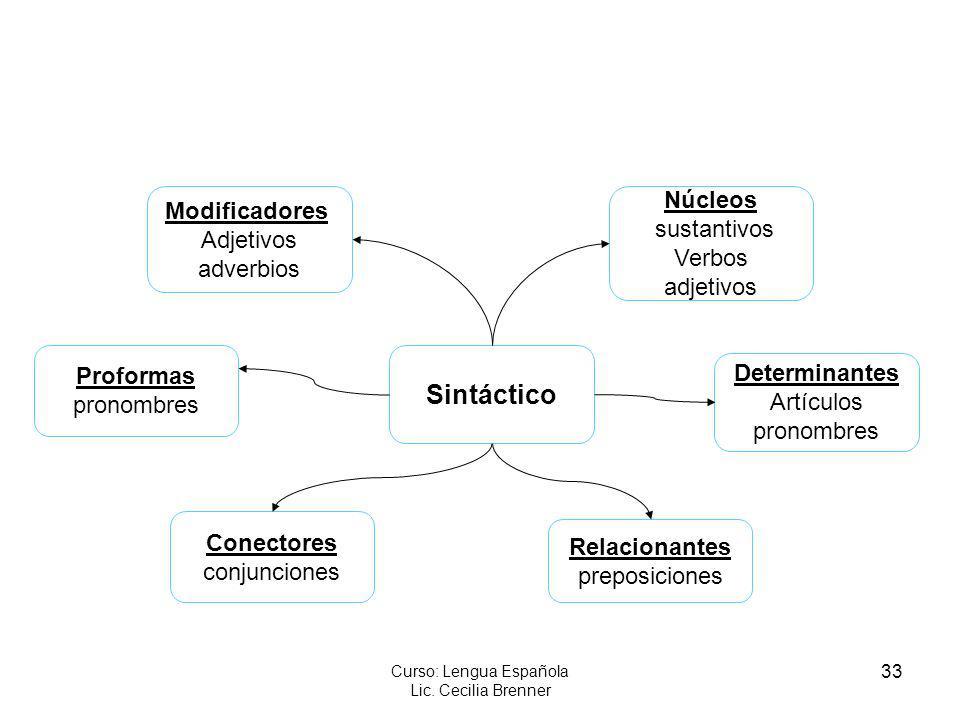 33 Curso: Lengua Española Lic. Cecilia Brenner Sintáctico Conectores conjunciones Proformas pronombres Determinantes Artículos pronombres Modificadore