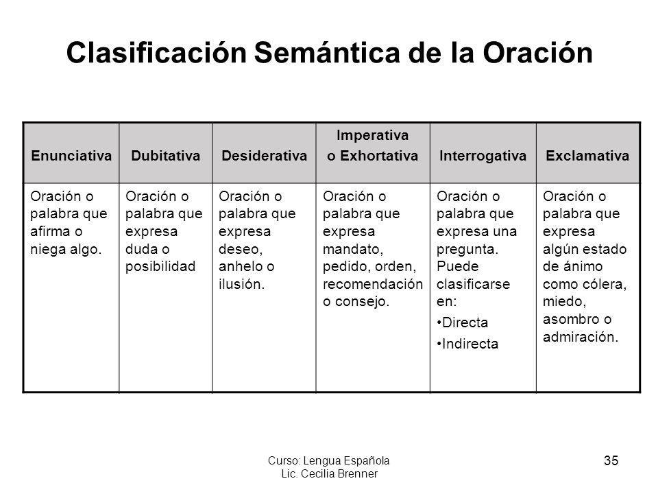 35 Curso: Lengua Española Lic. Cecilia Brenner Clasificación Semántica de la Oración EnunciativaDubitativaDesiderativa Imperativa o ExhortativaInterro