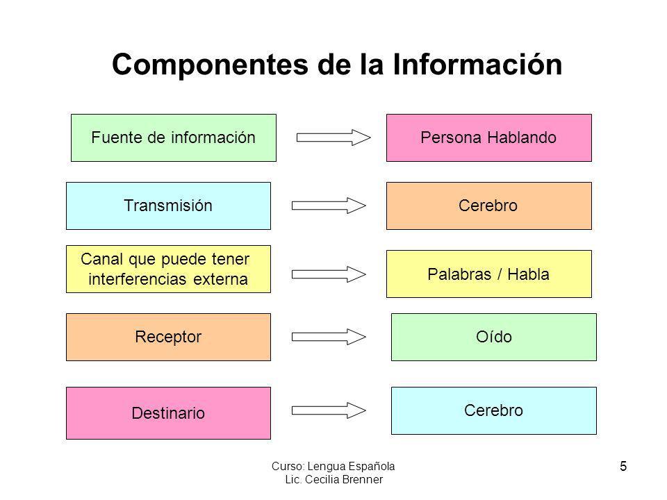 5 Curso: Lengua Española Lic. Cecilia Brenner Componentes de la Información Persona Hablando Cerebro Palabras / Habla Oído Cerebro Fuente de informaci