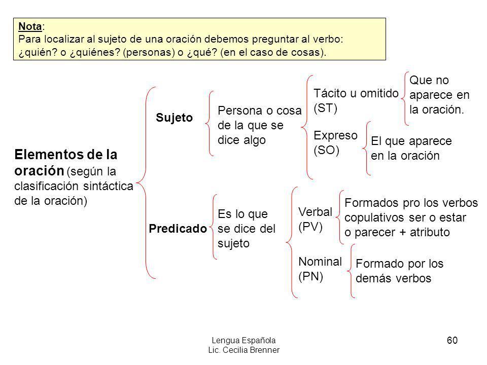 60 Lengua Española Lic. Cecilia Brenner Elementos de la oración (según la clasificación sintáctica de la oración) Sujeto Predicado Persona o cosa de l