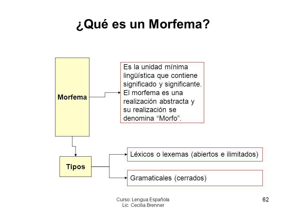 62 Curso: Lengua Española Lic. Cecilia Brenner ¿Qué es un Morfema? Morfema Es la unidad mínima lingüística que contiene significado y significante. El
