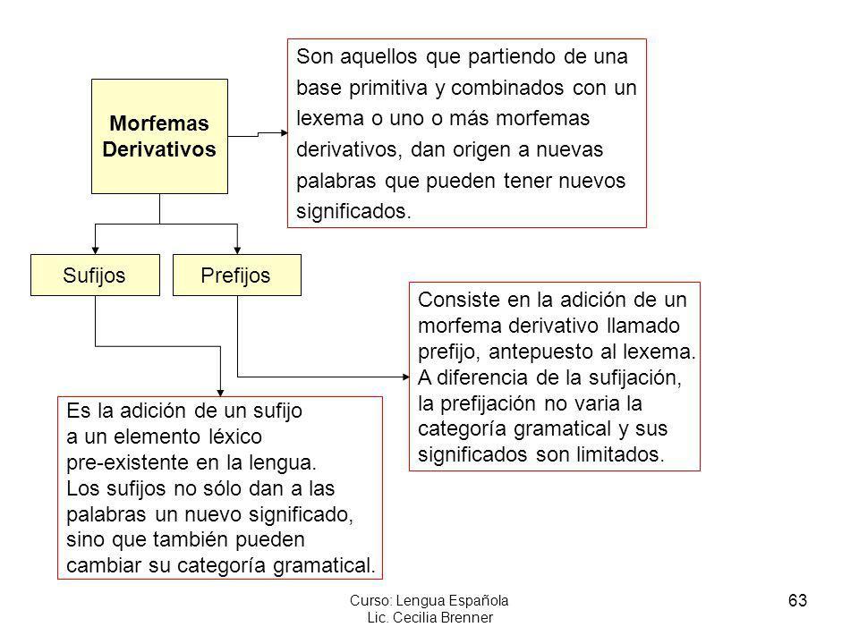 63 Curso: Lengua Española Lic. Cecilia Brenner Morfemas Derivativos Son aquellos que partiendo de una base primitiva y combinados con un lexema o uno