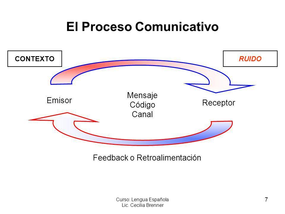 7 Curso: Lengua Española Lic. Cecilia Brenner El Proceso Comunicativo Emisor Feedback o Retroalimentación Mensaje Código Canal Receptor CONTEXTORUIDO
