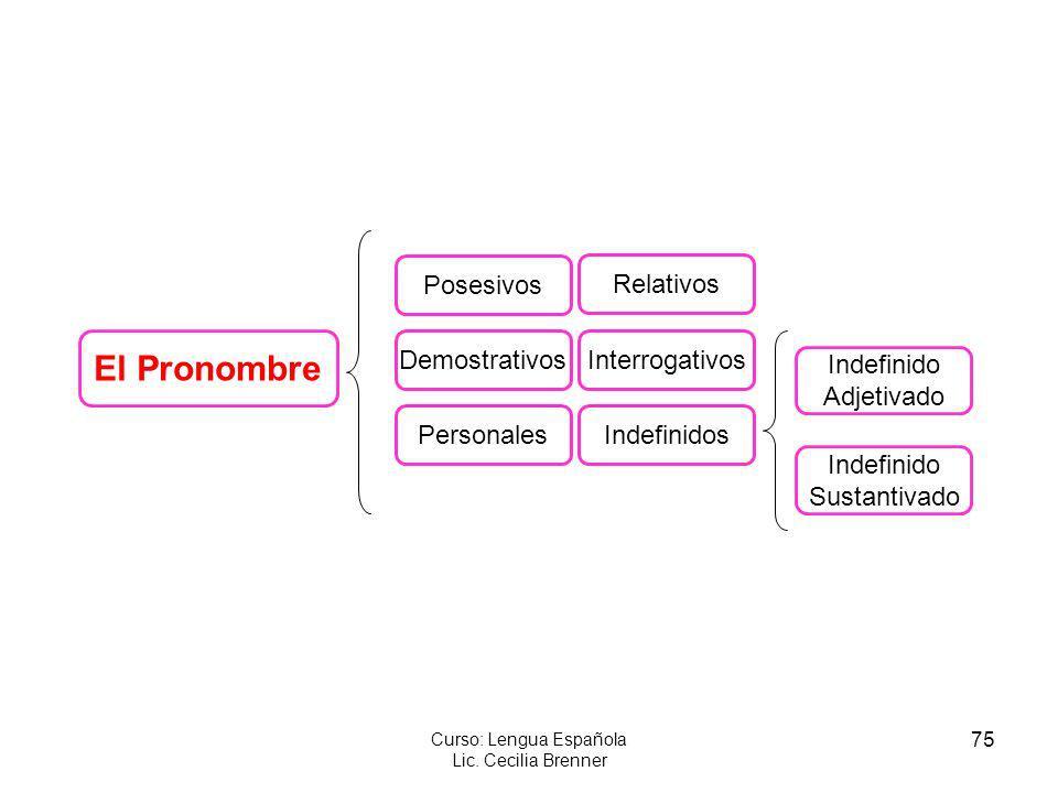 75 Curso: Lengua Española Lic. Cecilia Brenner El Pronombre Posesivos IndefinidosPersonales DemostrativosInterrogativos Relativos Indefinido Adjetivad