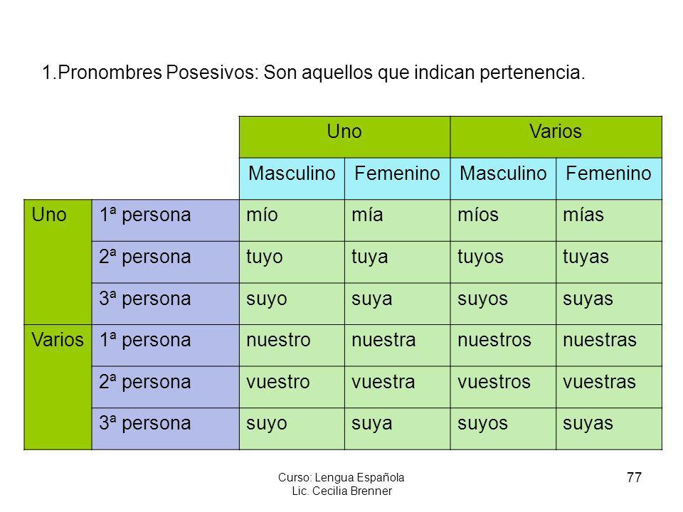 77 Curso: Lengua Española Lic. Cecilia Brenner 1.Pronombres Posesivos: Son aquellos que indican pertenencia. UnoVarios MasculinoFemeninoMasculinoFemen
