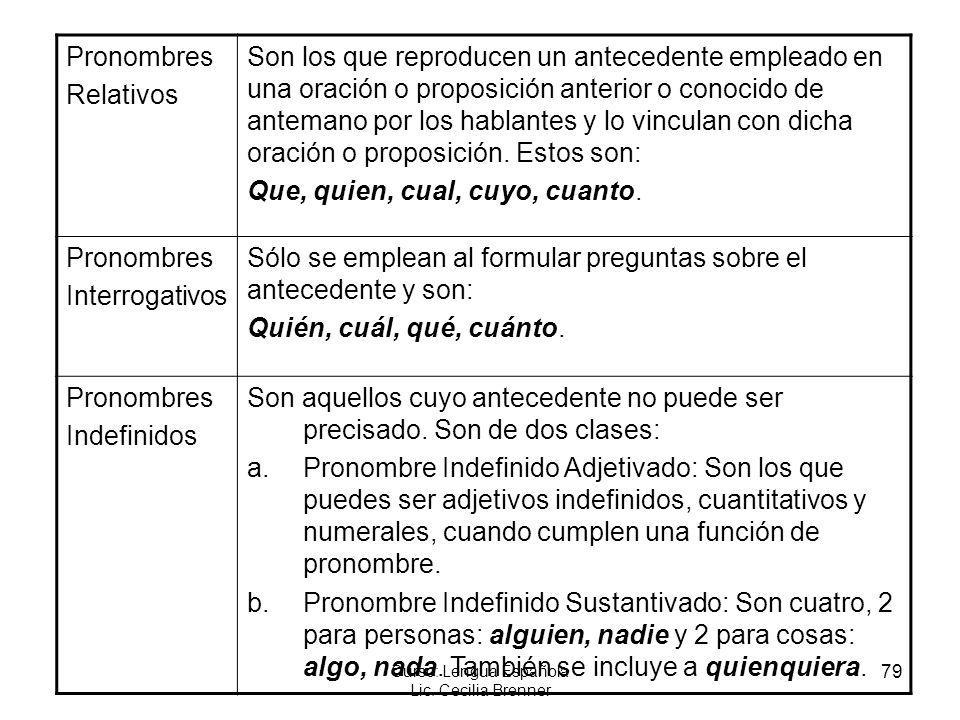 79 Curso: Lengua Española Lic. Cecilia Brenner Pronombres Relativos Son los que reproducen un antecedente empleado en una oración o proposición anteri